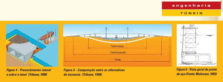Túneis Imersos para Travessias Subaquáticas - Principais Aspectos Geotécnicos e Construtivos – Maio/2005